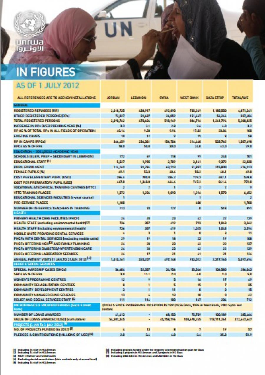 In figures 1 julio 2012