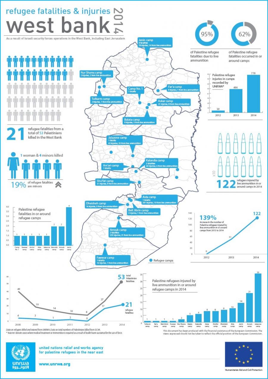 Refugiados muertos y heridos en los campamentos de Cisjordania en 2014