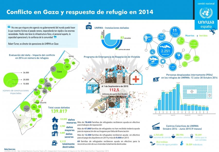 Conflicto en Gaza y respuesta de refugio en 2014