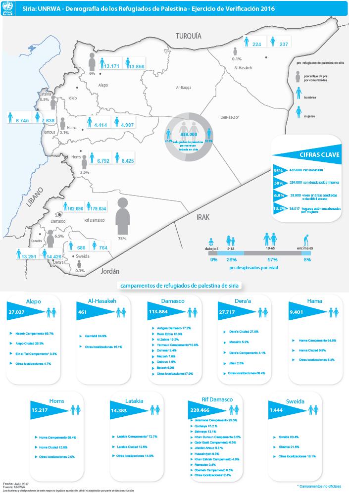 Mapa Demográfico de los Refugiados de Palestina en Siria 2016