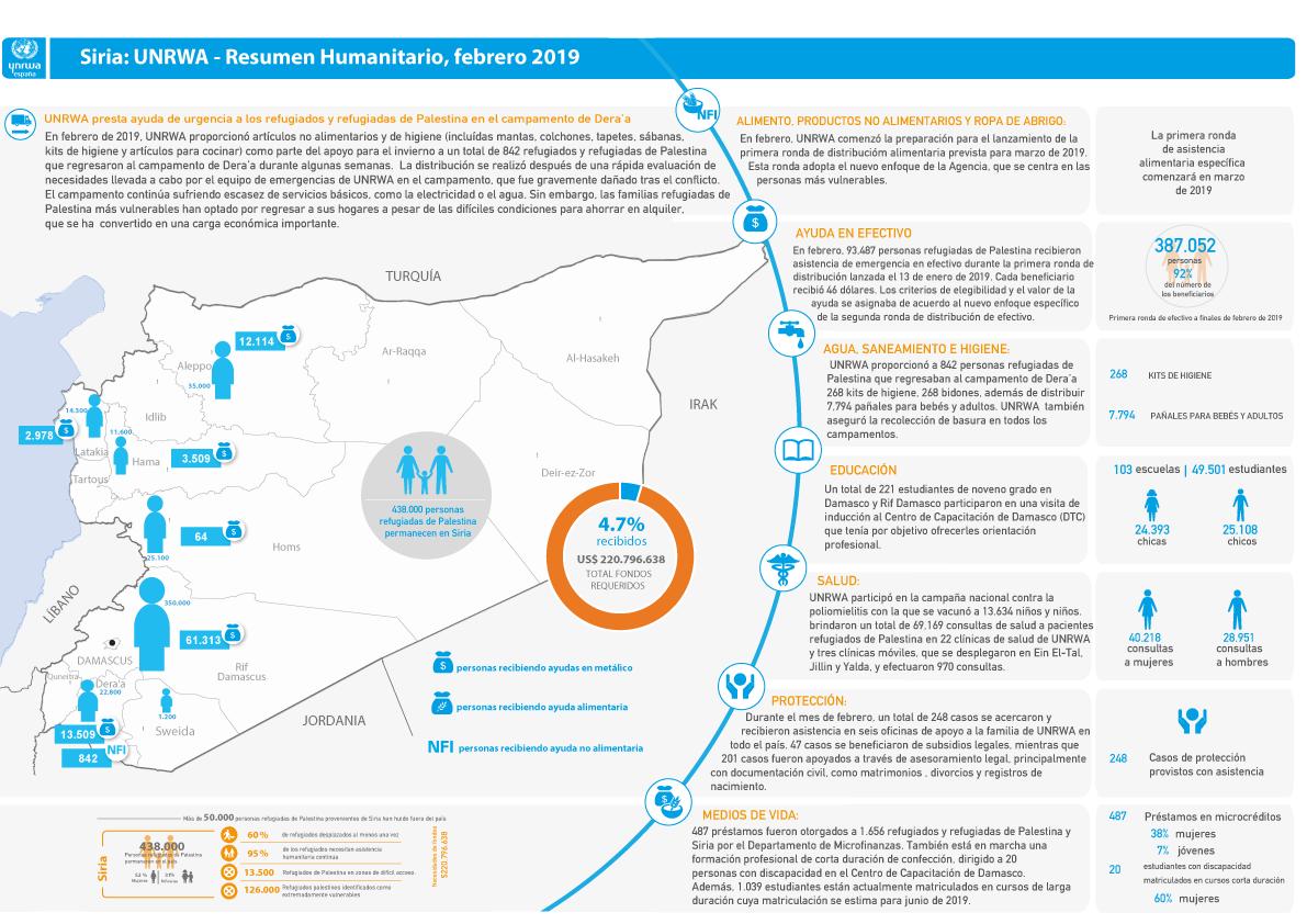 Actualización de la situación humanitaria de los refugiados de Palestina en Siria – Febrero 2019
