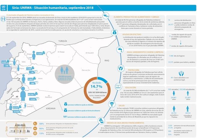 Actualización de la situación humanitaria de los refugiados de Palestina en Siria – Septiembre 2018