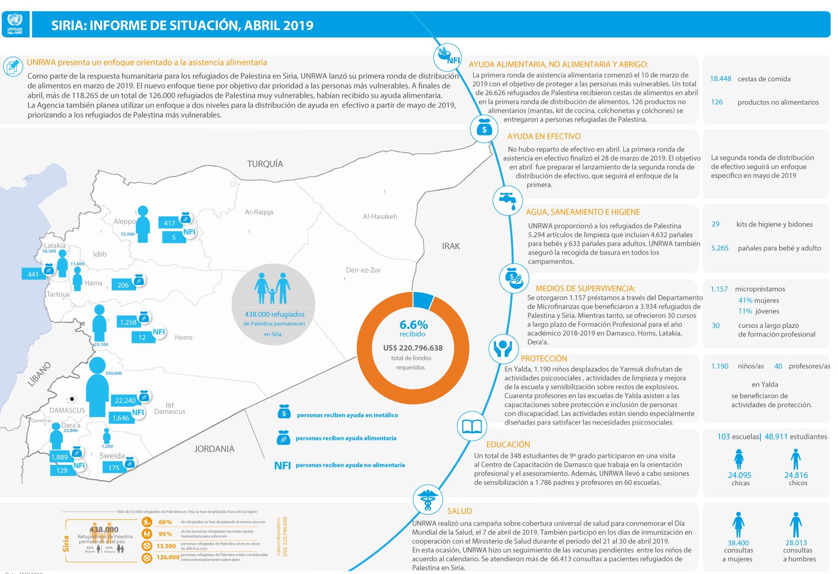 Actualización de la situación humanitaria de los refugiados de Palestina en Siria – Abril 2019