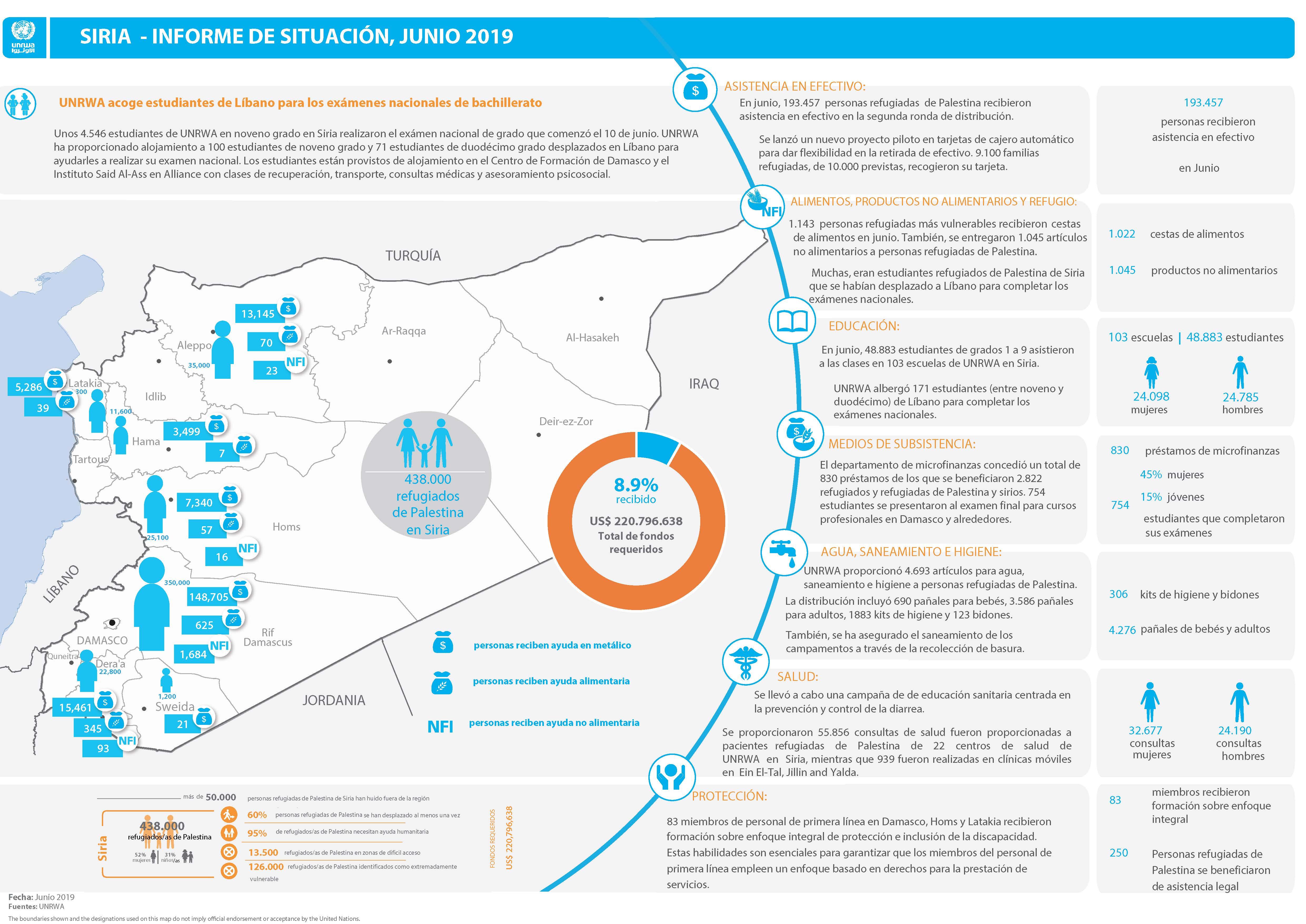 Actualización de la situación humanitaria de los refugiados de Palestina en Siria – junio 2019