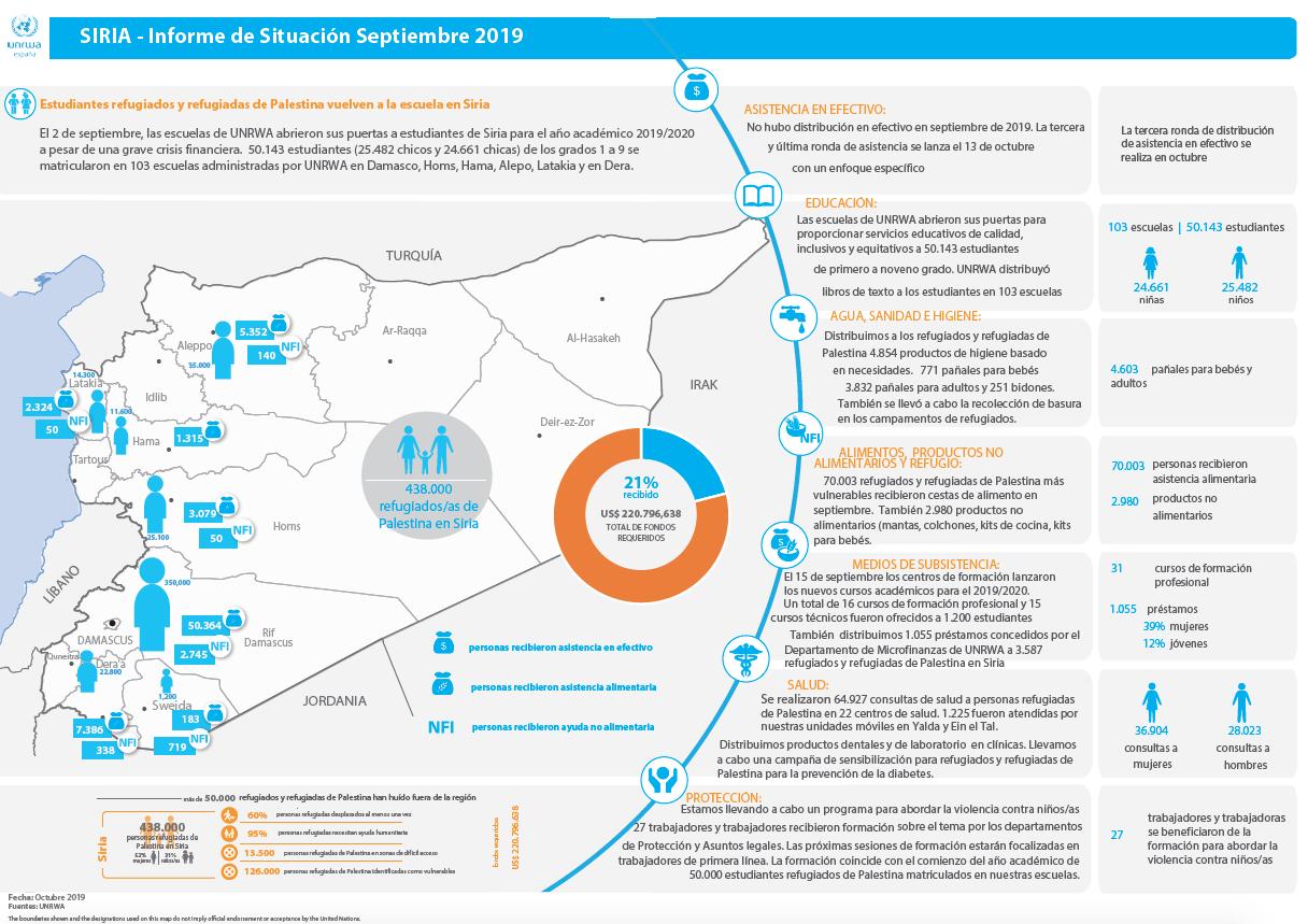 Actualización de la situación humanitaria de los refugiados de Palestina en Siria – septiembre 2019